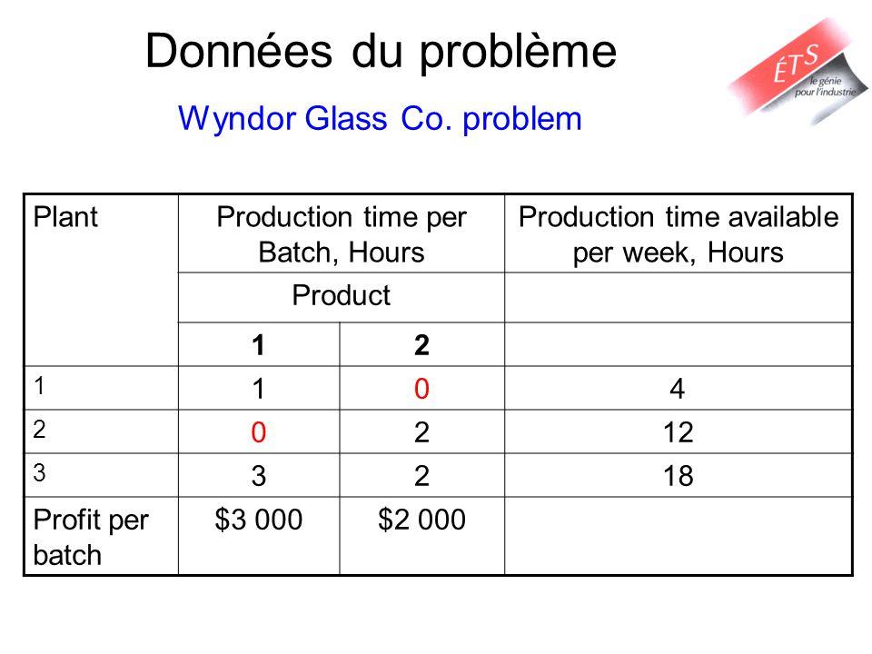 Données du problème Wyndor Glass Co. problem PlantProduction time per Batch, Hours Production time available per week, Hours Product 12 1 104 2 0212 3