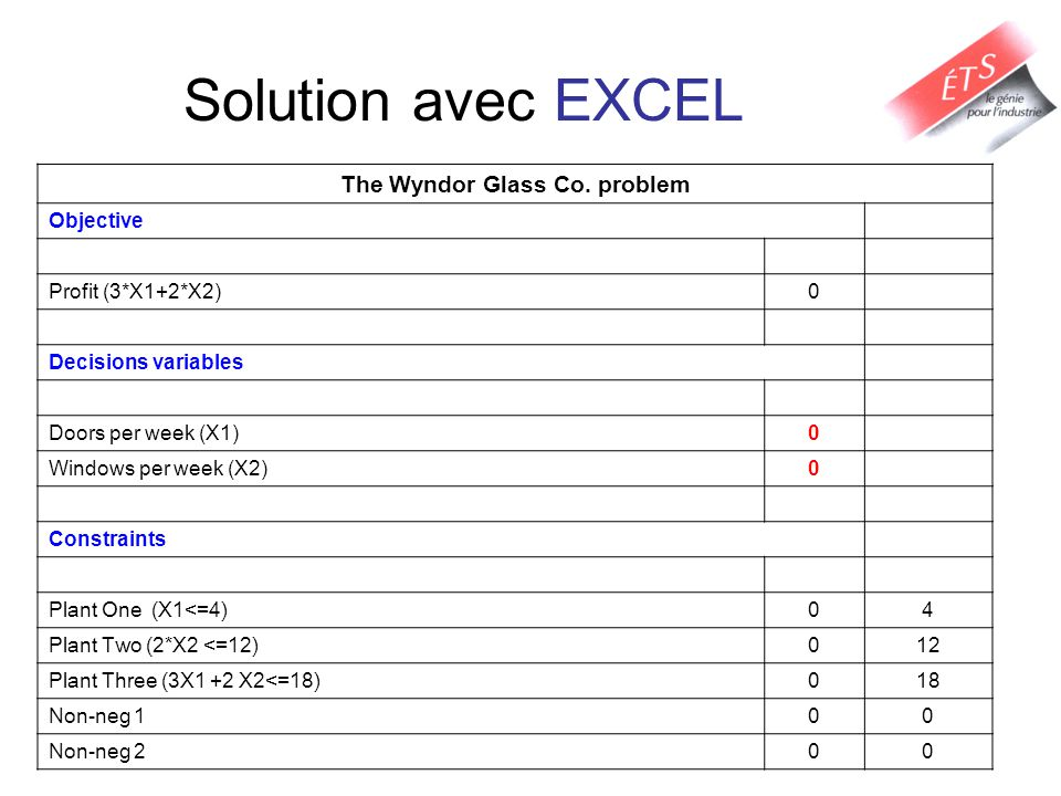 Solution avec EXCEL The Wyndor Glass Co.