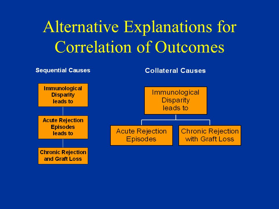 Alternative Explanations for Correlation of Outcomes