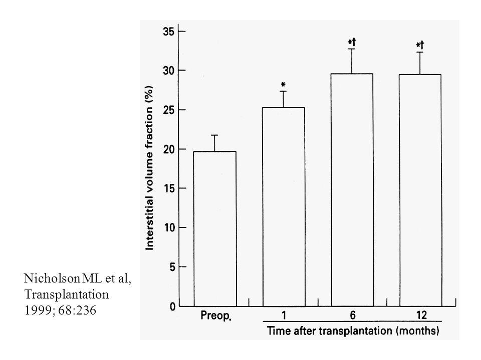 Nicholson ML et al, Transplantation 1999; 68:236