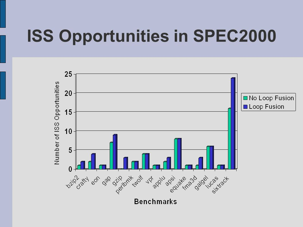 ISS Opportunities in SPEC2000