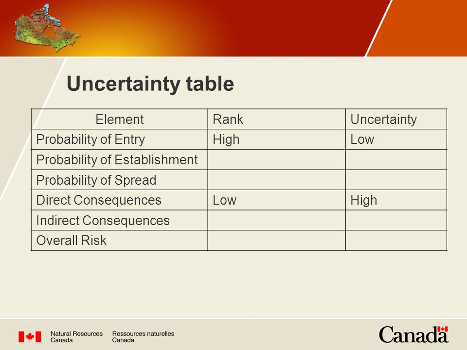 Uncertainty table ElementRankUncertainty Probability of EntryHighLow Probability of Establishment Probability of Spread Direct ConsequencesLowHigh Indirect Consequences Overall Risk