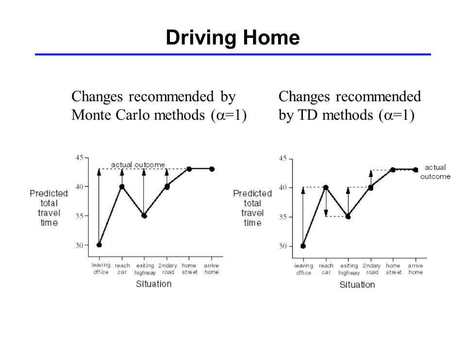 Driving Home Changes recommended by Monte Carlo methods  =1) Changes recommended by TD methods (  =1)
