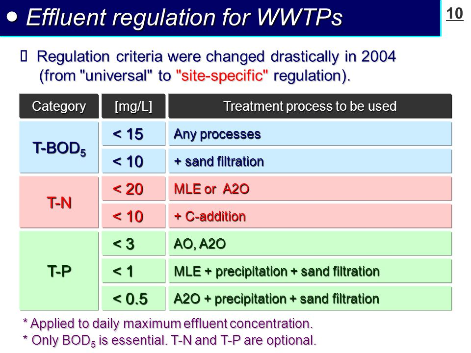 10 ● Effluent regulation for WWTPs Regulation criteria were changed drastically in 2004 (from universal to site-specific regulation).