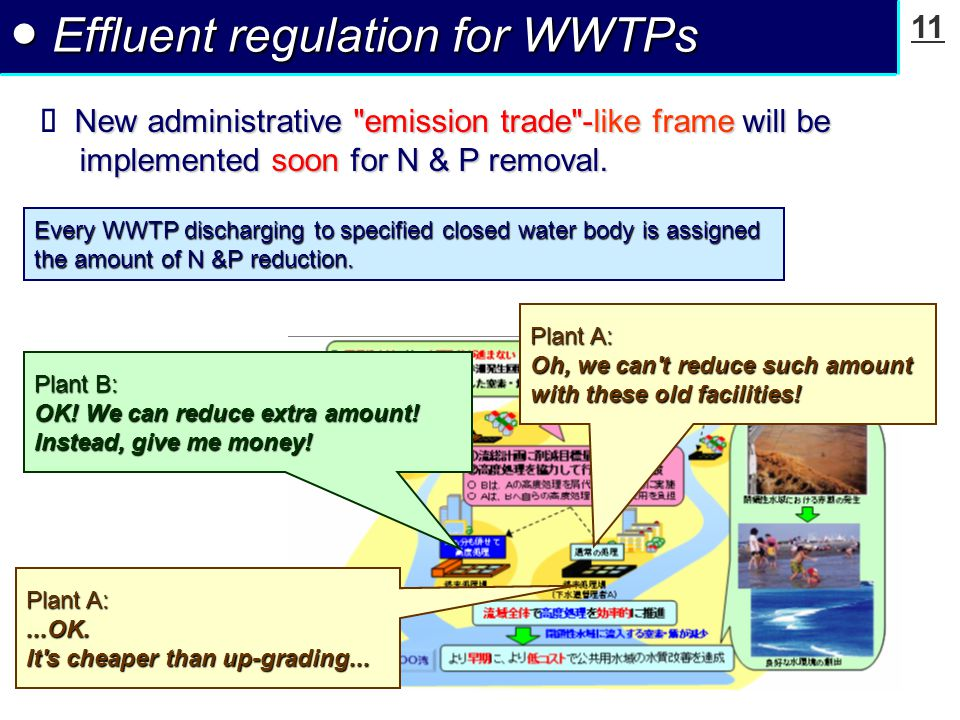 11 ● Effluent regulation for WWTPs New administrative emission trade -like frame will be implemented soon for N & P removal.