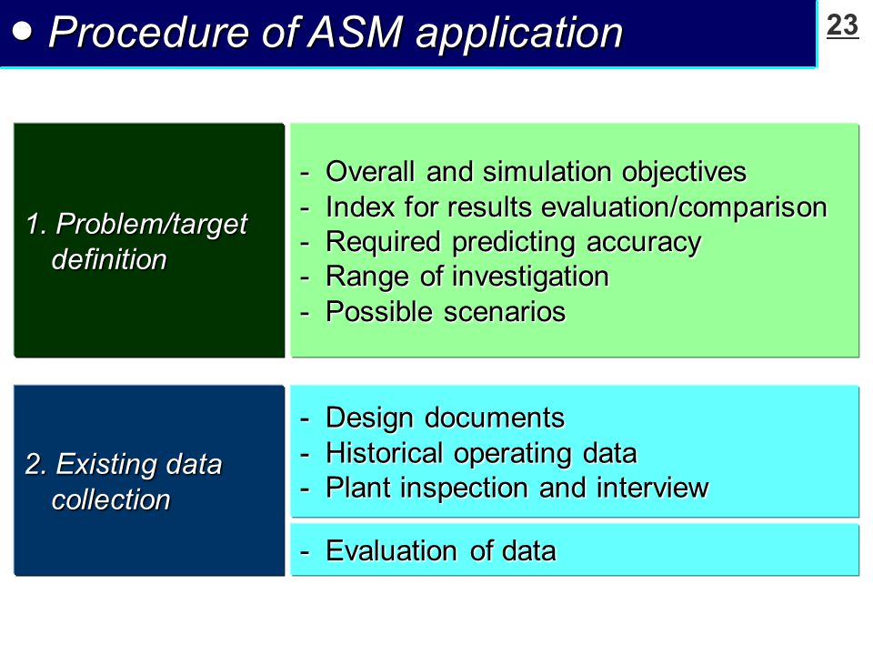 23 ● Procedure of ASM application 1.
