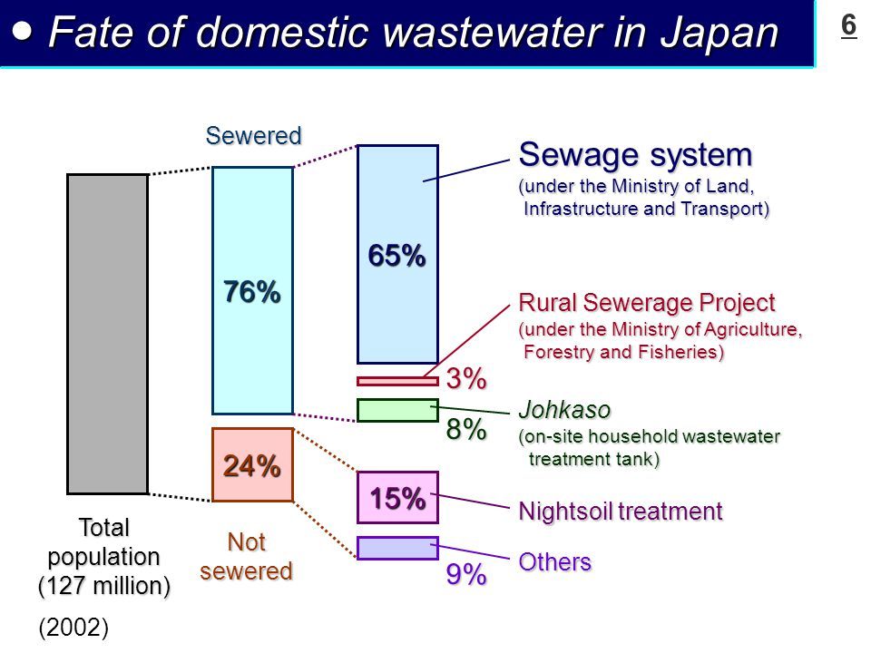 6 ● Fate of domestic wastewater in Japan 76% 24%SeweredNotsewered Johkaso (on-site household wastewater treatment tank) treatment tank) 65% 8% 3% Sewage system (under the Ministry of Land, Infrastructure and Transport) Rural Sewerage Project (under the Ministry of Agriculture, Forestry and Fisheries) 15% 9% Nightsoil treatment Others Totalpopulation (127 million) (2002)