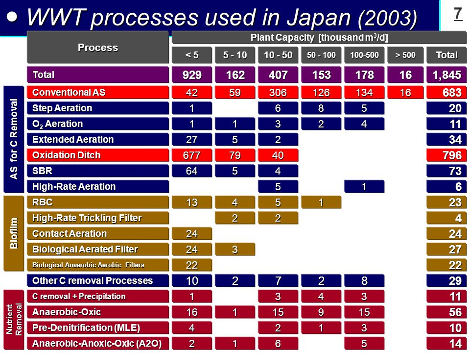 8 ● Outline of Japanese municipal WWT Full-coverage of sewer system in big cities.