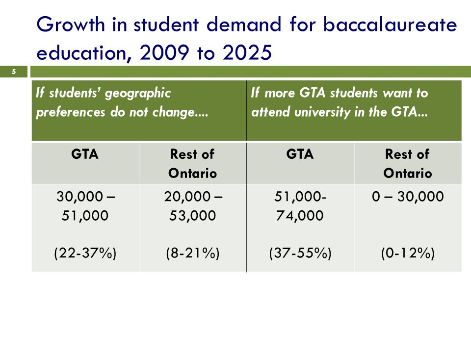 Growth in student demand for baccalaureate education, 2009 to 2025 5 If students' geographic preferences do not change.... If more GTA students want t