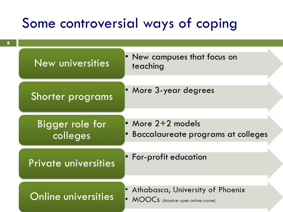 Some controversial ways of coping 8 New campuses that focus on teaching New universities More 3-year degrees Shorter programs More 2+2 models Baccalaureate programs at colleges Bigger role for colleges For-profit education Private universities Athabasca, University of Phoenix MOOCs (Massive open online course) Online universities