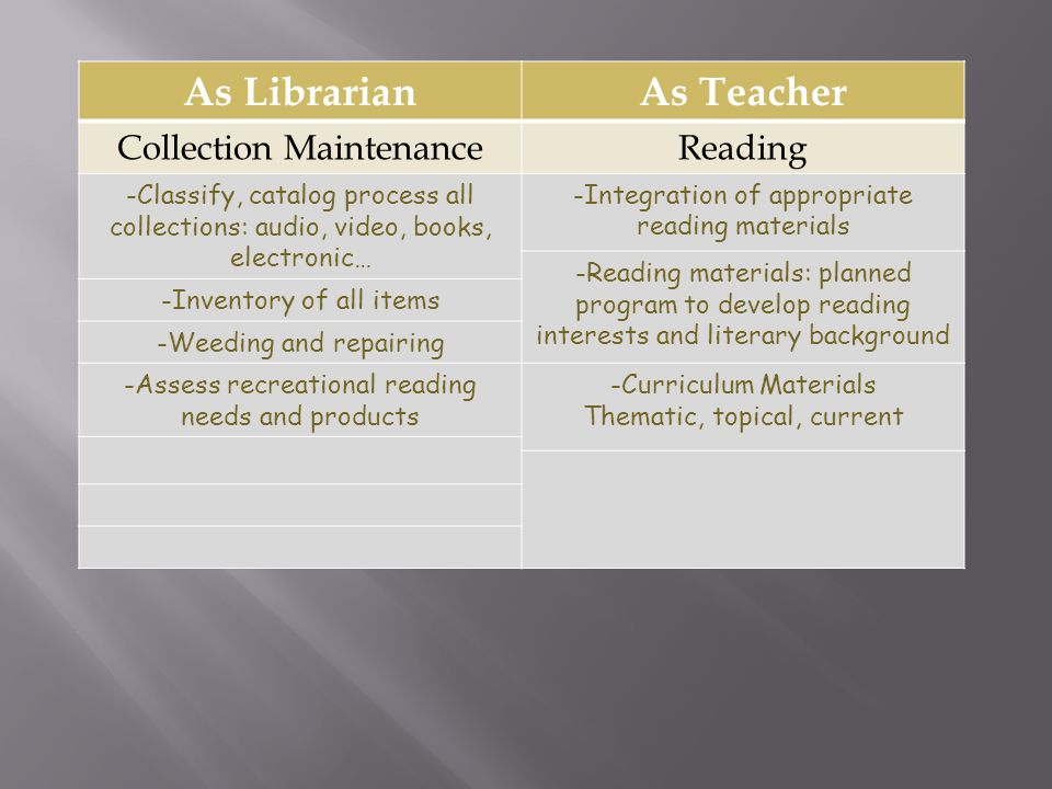 As LibrarianAs Teacher Collection MaintenanceReading -Classify, catalog process all collections: audio, video, books, electronic… -Integration of appropriate reading materials -Reading materials: planned program to develop reading interests and literary background -Inventory of all items -Weeding and repairing -Assess recreational reading needs and products -Curriculum Materials Thematic, topical, current