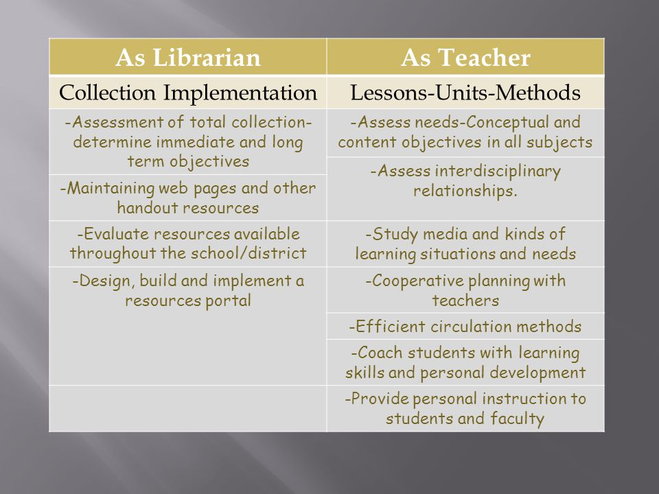 As LibrarianAs Teacher Collection ImplementationLessons-Units-Methods -Assessment of total collection- determine immediate and long term objectives -Assess needs-Conceptual and content objectives in all subjects -Assess interdisciplinary relationships.