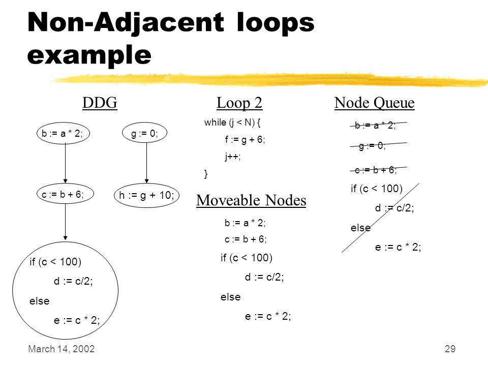 March 14, 200229 Non-Adjacent loops example b := a * 2; c := b + 6; g := 0; if (c < 100) d := c/2; else e := c * 2; h := g + 10; Node Queue b := a * 2