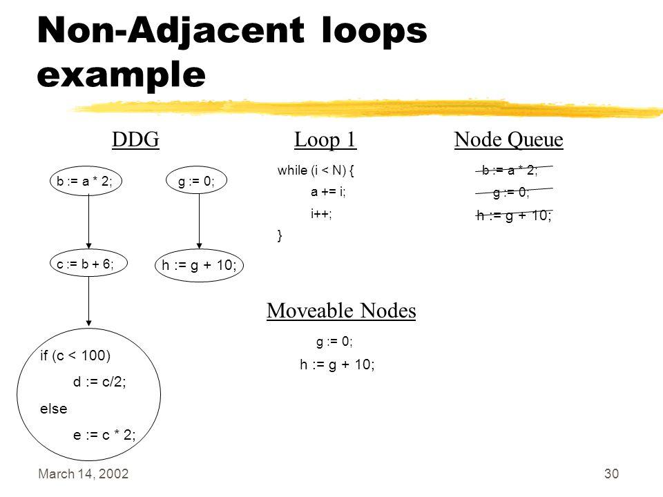 March 14, 200230 Non-Adjacent loops example b := a * 2; c := b + 6; g := 0; if (c < 100) d := c/2; else e := c * 2; h := g + 10; Node Queue b := a * 2
