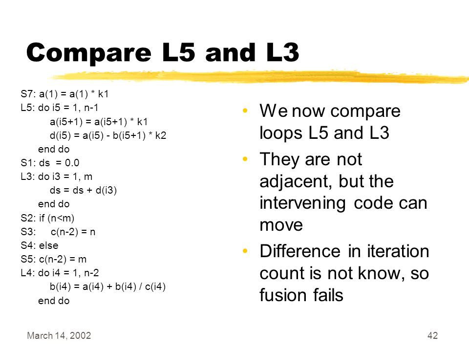 March 14, 200242 Compare L5 and L3 We now compare loops L5 and L3 They are not adjacent, but the intervening code can move Difference in iteration count is not know, so fusion fails S7: a(1) = a(1) * k1 L5: do i5 = 1, n-1 a(i5+1) = a(i5+1) * k1 d(i5) = a(i5) - b(i5+1) * k2 end do S1: ds = 0.0 L3: do i3 = 1, m ds = ds + d(i3) end do S2: if (n<m) S3: c(n-2) = n S4: else S5: c(n-2) = m L4: do i4 = 1, n-2 b(i4) = a(i4) + b(i4) / c(i4) end do