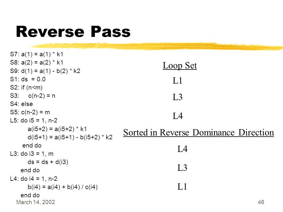 March 14, 200246 Reverse Pass S7: a(1) = a(1) * k1 S8: a(2) = a(2) * k1 S9: d(1) = a(1) - b(2) * k2 S1: ds = 0.0 S2: if (n<m) S3: c(n-2) = n S4: else S5: c(n-2) = m L5: do i5 = 1, n-2 a(i5+2) = a(i5+2) * k1 d(i5+1) = a(i5+1) - b(i5+2) * k2 end do L3: do i3 = 1, m ds = ds + d(i3) end do L4: do i4 = 1, n-2 b(i4) = a(i4) + b(i4) / c(i4) end do Loop Set L1 L3 L4 Sorted in Reverse Dominance Direction L1 L3 L4