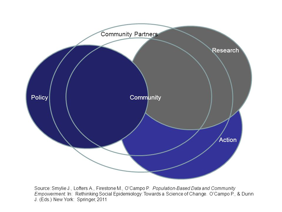 Action CommunityPolicy Community Partners Research Source: Smylie J., Lofters A., Firestone M., O'Campo P.