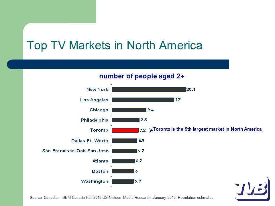 Top TV Markets in North America number of people aged 2+  Toronto is the 5th largest market in North America Source: Canadian- BBM Canada Fall 2010,US-Nielsen Media Research, January 2010, Population estimates