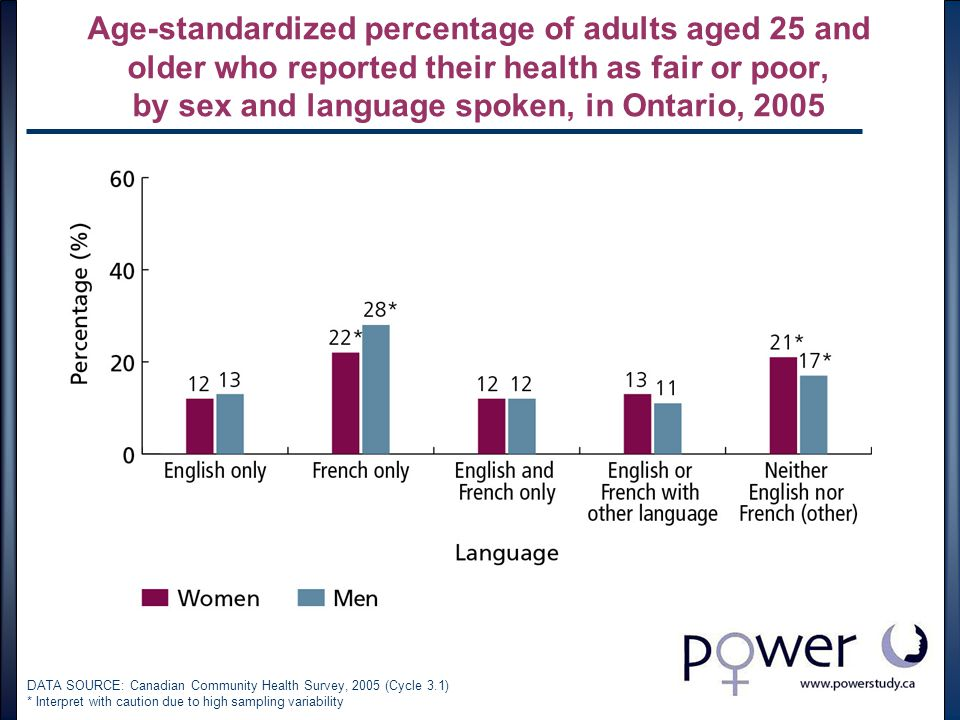 Age-standardized percentage of adults aged 25 and older who reported their health as fair or poor, by sex and language spoken, in Ontario, 2005 DATA SOURCE: Canadian Community Health Survey, 2005 (Cycle 3.1) * Interpret with caution due to high sampling variability
