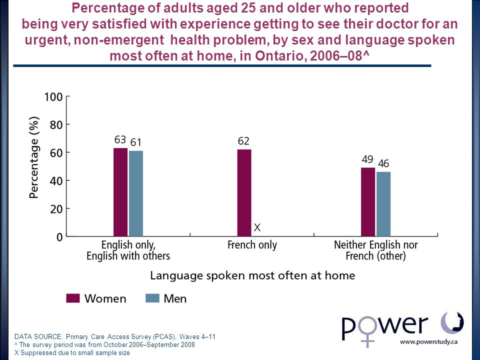 Percentage of adults aged 25 and older who reported being very satisfied with experience getting to see their doctor for an urgent, non-emergent health problem, by sex and language spoken most often at home, in Ontario, 2006–08^ DATA SOURCE: Primary Care Access Survey (PCAS), Waves 4–11 ^ The survey period was from October 2006–September 2008 X Suppressed due to small sample size