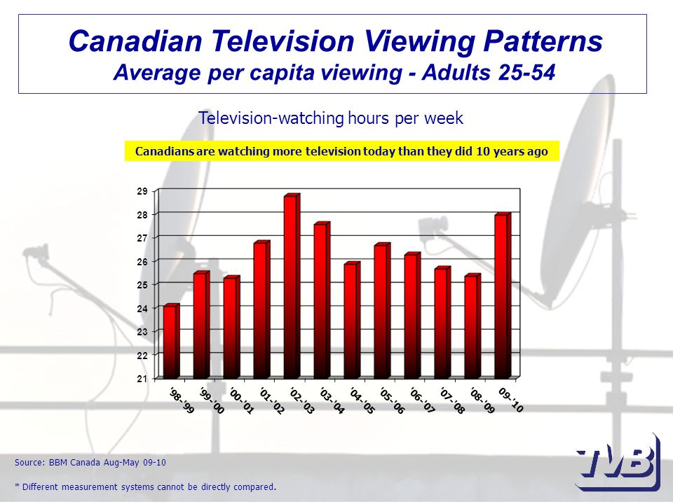 Canadian Television Viewing Patterns Average per capita viewing - Adults 25-54 Television-watching hours per week Source: BBM Canada Aug-May 09-10 * Different measurement systems cannot be directly compared.