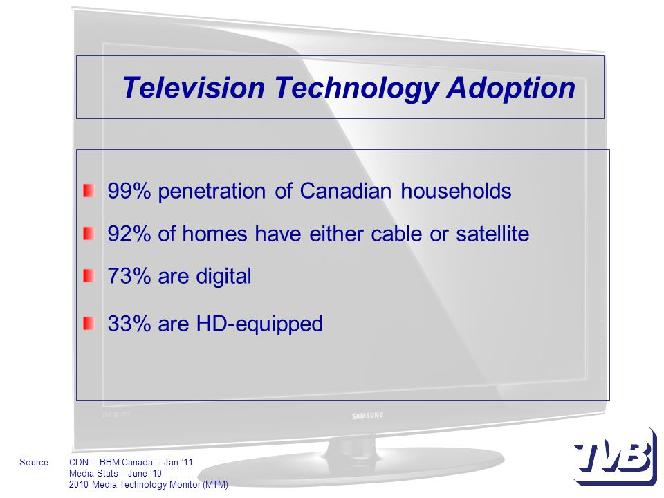 Television Technology Adoption 99% penetration of Canadian households 92% of homes have either cable or satellite 73% are digital 33% are HD-equipped Source:CDN – BBM Canada – Jan '11 Media Stats – June '10 2010 Media Technology Monitor (MTM)