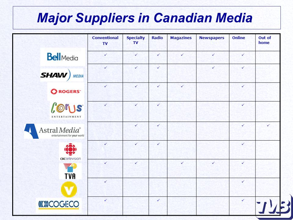Major Suppliers in Canadian Media Conventional TV Specialty TV RadioMagazinesNewspapersOnlineOut of home