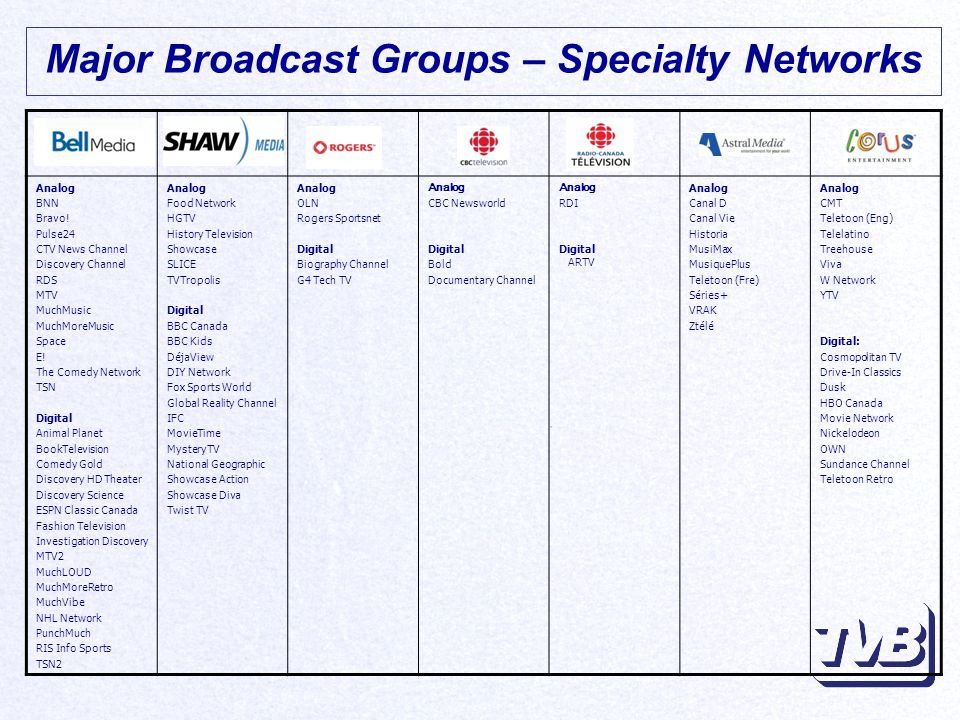 Major Broadcast Groups – Specialty Networks Analog BNN Bravo.