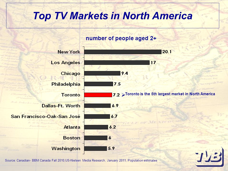 Top TV Markets in North America Source: Canadian- BBM Canada Fall 2010,US-Nielsen Media Research, January 2011, Population estimates number of people aged 2+  Toronto is the 5th largest market in North America