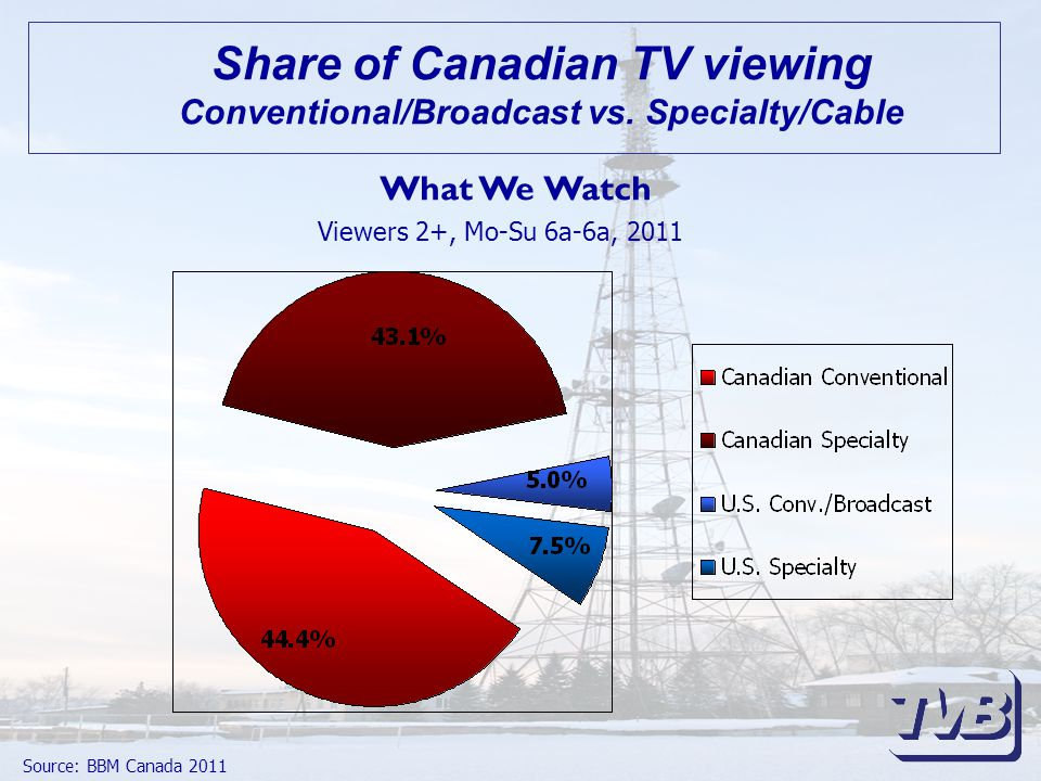 Share of Canadian TV viewing Conventional/Broadcast vs.