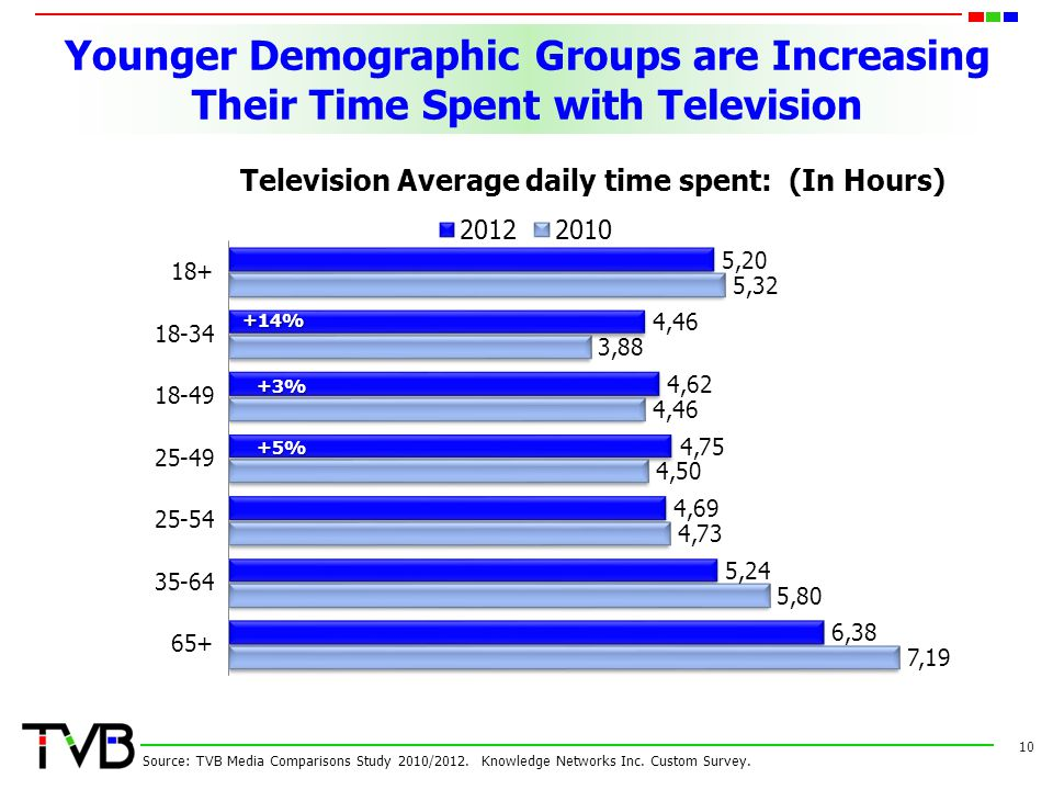 10 Younger Demographic Groups are Increasing Their Time Spent with Television Source: TVB Media Comparisons Study 2010/2012. Knowledge Networks Inc. C