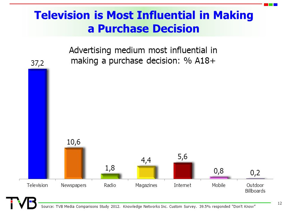 Television is Most Influential in Making a Purchase Decision 12 Advertising medium most influential in making a purchase decision: % A18+ Source: TVB Media Comparisons Study 2012.