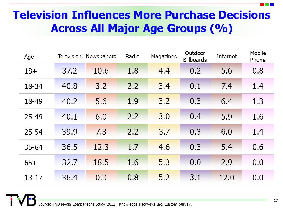 Television Influences More Purchase Decisions Across All Major Age Groups (%) Age TelevisionNewspapersRadioMagazines Outdoor Billboards Internet Mobil