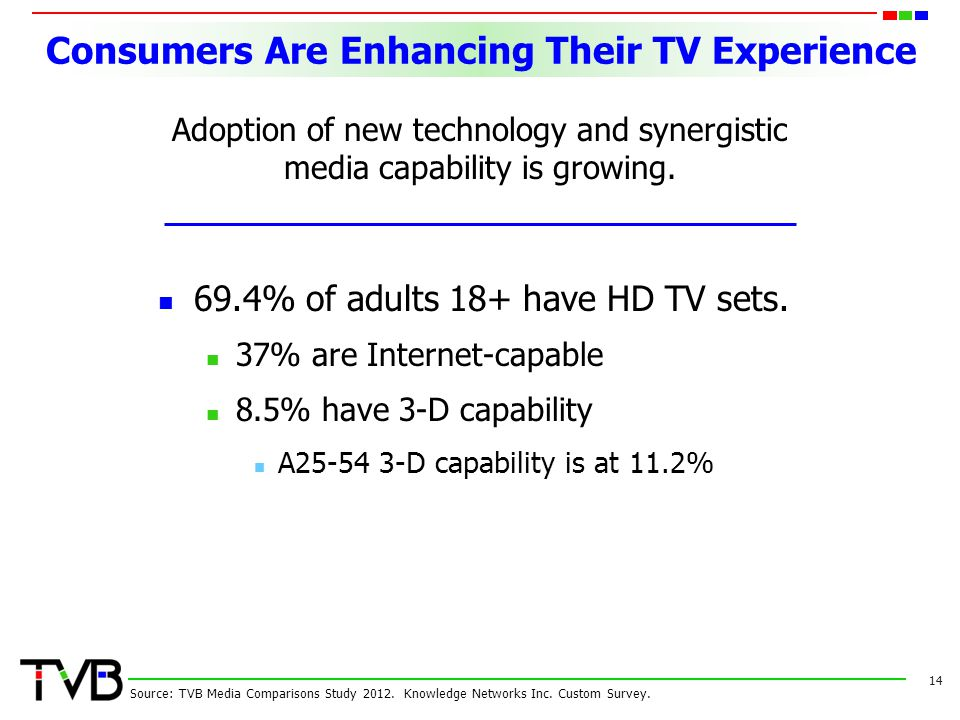 Consumers Are Enhancing Their TV Experience 14 Source: TVB Media Comparisons Study 2012.