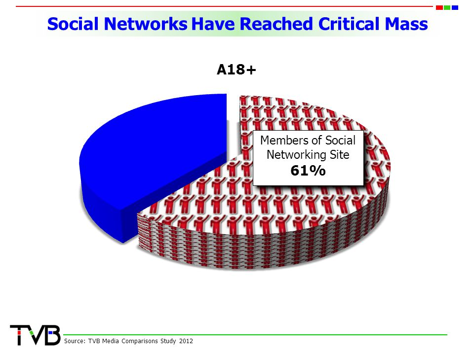 Social Networks Have Reached Critical Mass Source: TVB Media Comparisons Study 2012 Members of Social Networking Site 61% Members of Social Networking Site 61%