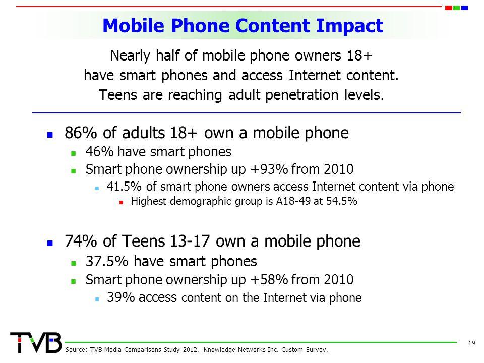 Mobile Phone Content Impact 19 Source: TVB Media Comparisons Study 2012.
