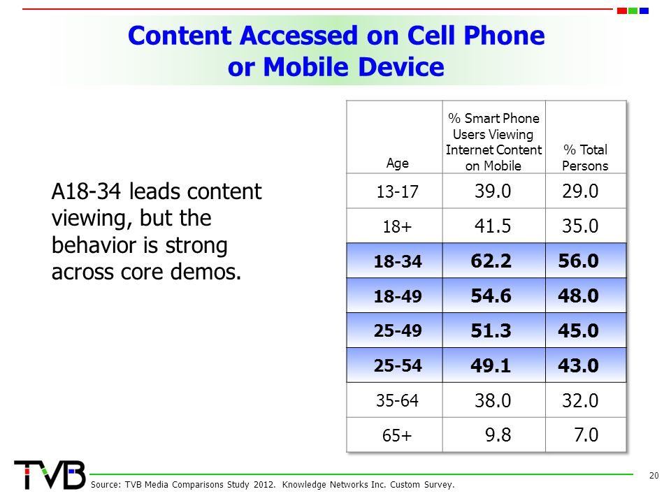 Content Accessed on Cell Phone or Mobile Device 20 Source: TVB Media Comparisons Study 2012. Knowledge Networks Inc. Custom Survey. A18-34 leads conte