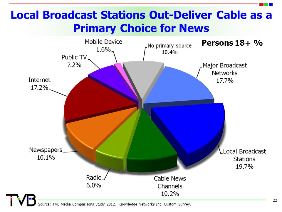 Local Broadcast Stations Out-Deliver Cable as a Primary Choice for News 22 Source: TVB Media Comparisons Study 2012. Knowledge Networks Inc. Custom Su