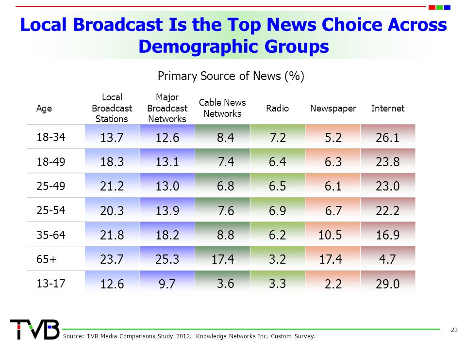 Local Broadcast Is the Top News Choice Across Demographic Groups Age Local Broadcast Stations Major Broadcast Networks Cable News Networks RadioNewspa