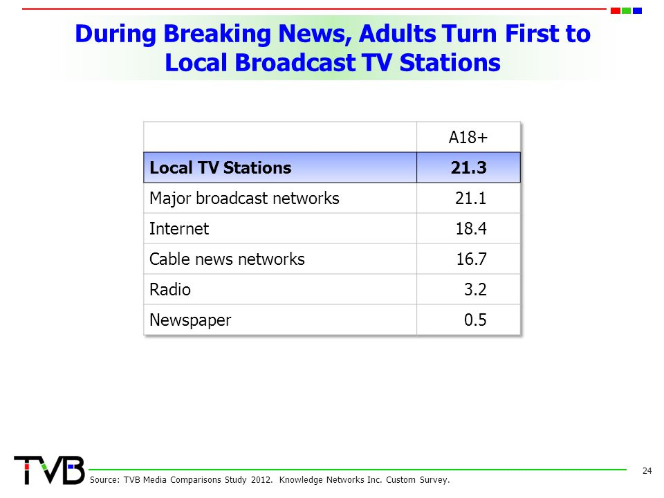 During Breaking News, Adults Turn First to Local Broadcast TV Stations 24 Source: TVB Media Comparisons Study 2012.