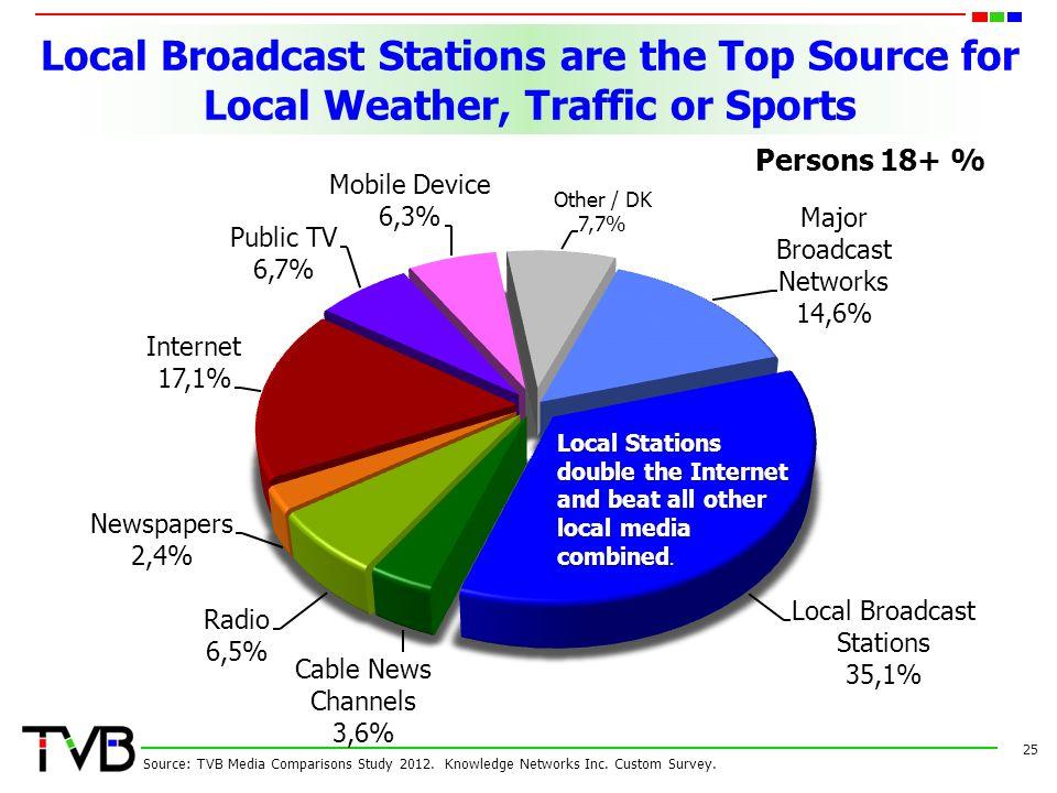25 Source: TVB Media Comparisons Study 2012.Knowledge Networks Inc.