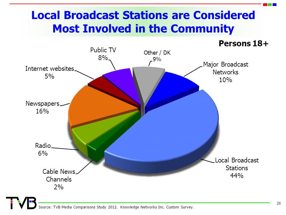 26 Source: TVB Media Comparisons Study 2012.Knowledge Networks Inc.