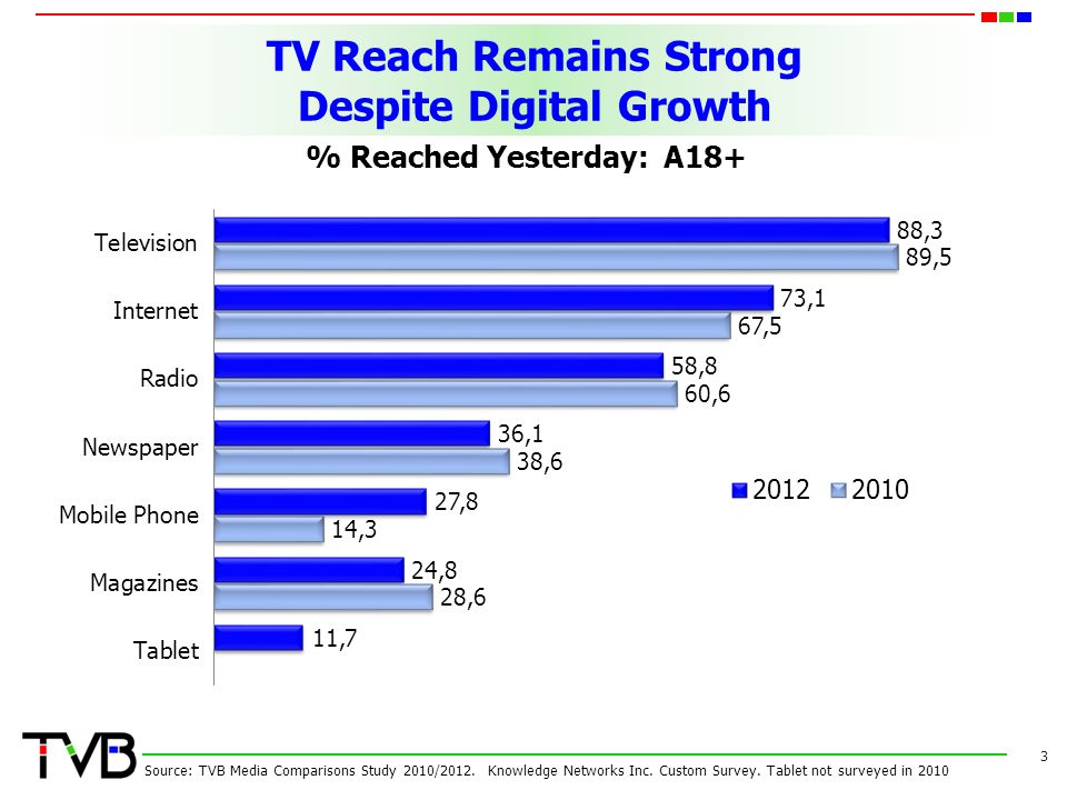3 TV Reach Remains Strong Despite Digital Growth Source: TVB Media Comparisons Study 2010/2012. Knowledge Networks Inc. Custom Survey. Tablet not surv