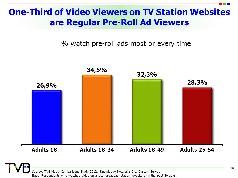 One-Third of Video Viewers on TV Station Websites are Regular Pre-Roll Ad Viewers 30 Source: TVB Media Comparisons Study 2012.