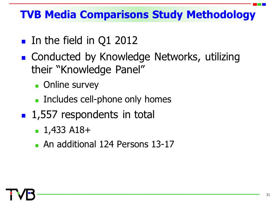 "TVB Media Comparisons Study Methodology In the field in Q1 2012 Conducted by Knowledge Networks, utilizing their ""Knowledge Panel"" Online survey Inclu"