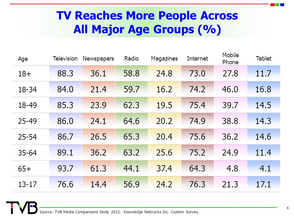 TV Reaches More People Across All Major Age Groups (%) Age TelevisionNewspapersRadioMagazinesInternet Mobile Phone Tablet 18+ 88.336.158.824.873.0 27.811.7 18-34 84.021.459.716.274.2 46.016.8 18-49 85.323.962.319.575.4 39.714.5 25-49 86.024.164.620.274.9 38.814.3 25-54 86.726.565.320.475.6 36.214.6 35-64 89.136.263.225.675.2 24.911.4 65+ 93.761.344.137.464.3 4.84.1 13-17 76.614.456.924.276.3 21.317.1 4 Source: TVB Media Comparisons Study 2012.