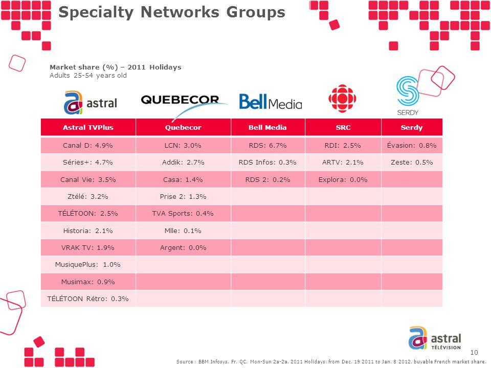 Specialty Networks Groups Astral TVPlusQuebecorBell MediaSRCSerdy Canal D: 4.9%LCN: 3.0%RDS: 6.7%RDI: 2.5%Évasion: 0.8% Séries+: 4.7%Addik: 2.7%RDS Infos: 0.3%ARTV: 2.1%Zeste: 0.5% Canal Vie: 3.5%Casa: 1.4%RDS 2: 0.2%Explora: 0.0% Ztélé: 3.2%Prise 2: 1.3% TÉLÉTOON: 2.5%TVA Sports: 0.4% Historia: 2.1%Mlle: 0.1% VRAK TV: 1.9%Argent: 0.0% MusiquePlus: 1.0% Musimax: 0.9% TÉLÉTOON Rétro: 0.3% Market share (%) – 2011 Holidays Adults 25-54 years old 10 Source : BBM Infosys, Fr.