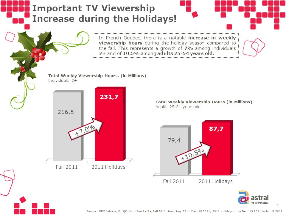 Important TV Viewership Increase during the Holidays.