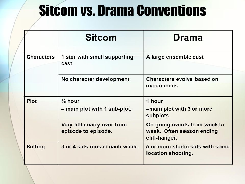 Sitcom vs. Drama Conventions SitcomDrama Characters1 star with small supporting cast A large ensemble cast No character developmentCharacters evolve b