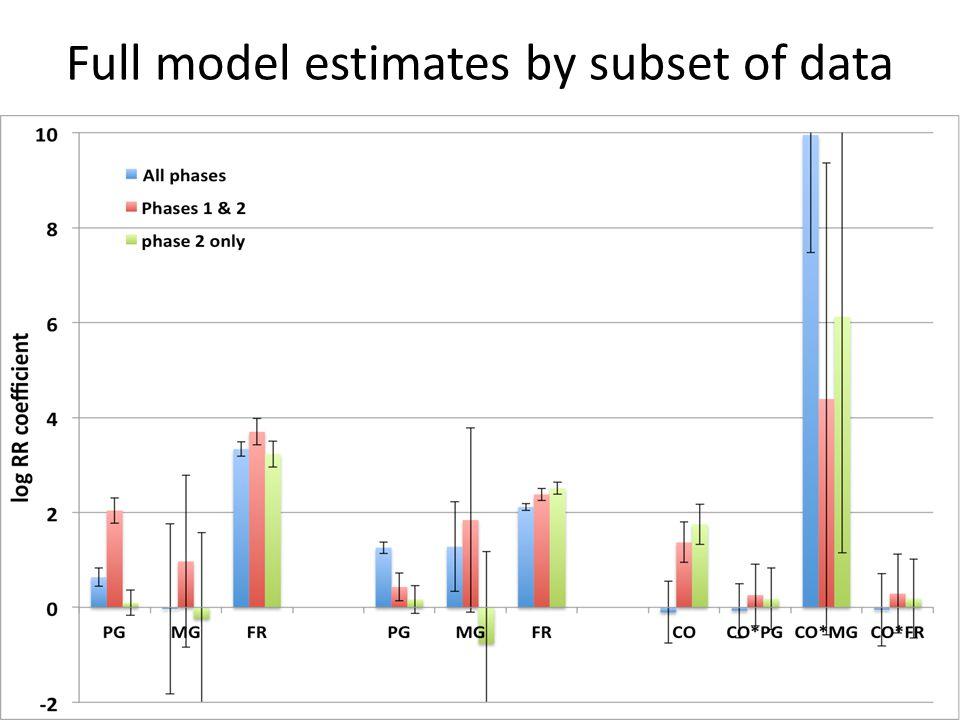 Full model estimates by subset of data